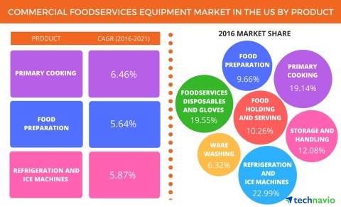 Technavio has published a new report on the commercial foodservice equipment market in the US from 2017-2021. (Graphic: Business Wire)