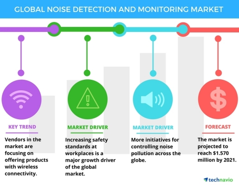 Technavio has published a new report on the global noise detection and monitoring market from 2017-2021. (Graphic: Business Wire)