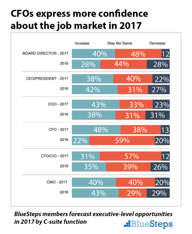 Forecast for executive job opportunities in 2017 according to global executives by C-suite function. (Graphic: Business Wire)