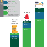 TD Ameritrade Young Money Survey Infographic (Source: TD Ameritrade)