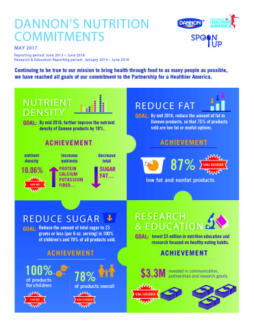 The Dannon Company meets and in some cases exceeds its commitment to Partnership for a Healthier America. Successful reduction of sugar in all children's products while exceeding in nutrient density, sugar, and fat level goals for Dannon's entire portfolio. (Graphic: Business Wire)