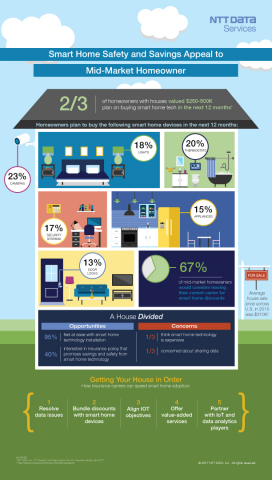 New smart home and IoT research released from NTT DATA Services shows that 2 out of 3 homeowners with houses valued $250-500K plan on buying smart home tech in the next 12 months. The study also found that there is a large distinct group of mid-market homeowners insurance customers – 67% – that would consider leaving their current carrier for smart home discounts. In October 2016, NTT DATA surveyed over 1,000 U.S. homeowners online and more than 100 insurance carrier executives involved in decision-making, budgeting, strategy and execution. (Photo: Business Wire)