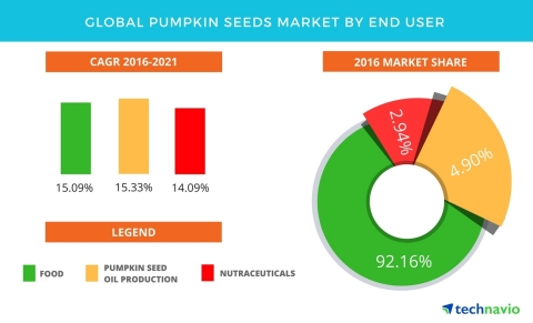 Technavio has published a new report on the global pumpkin seeds market from 2017-2021. (Graphic: Business Wire)