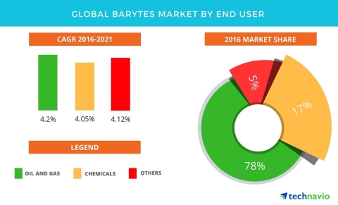 Technavio has published a new report on the global barytes market from 2017-2021. (Graphic: Business Wire)