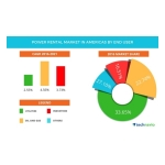 Technavio has published a new report on the power rental market in the Americas from 2017-2021. (Graphic: Business Wire)