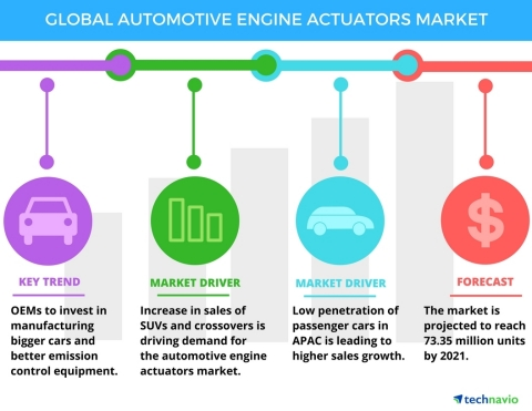 Technavio has published a new report on the global automotive engine actuators market from 2017-2021. (Graphic: Business Wire)