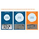 LP® SmartSide® lap siding resists hail damage better than fiber cement and vinyl. (Photo: Business Wire)
