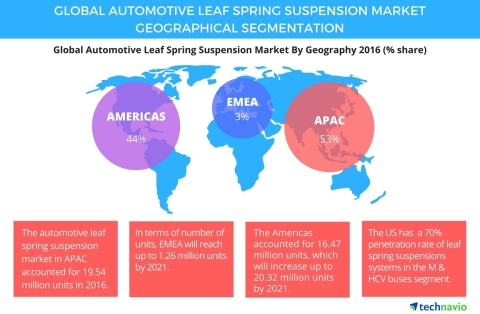 Technavio has published a new report on the global automotive leaf spring suspension market from 2017-2021. (Graphic: Business Wire)