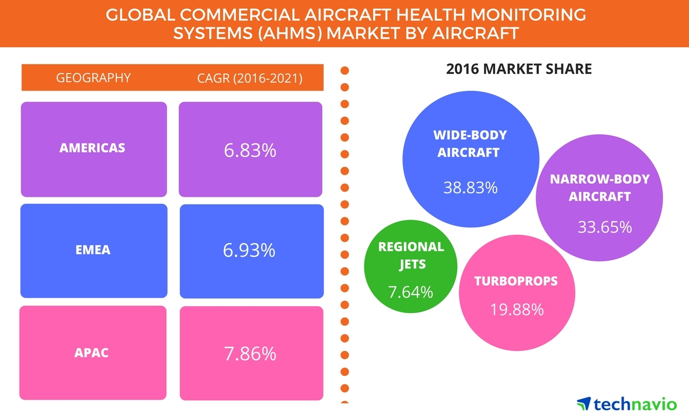 Technavio has published a new report on the global commercial aircraft health monitoring systems (AHMS) market from 2017-2021. (Graphic: Business Wire)