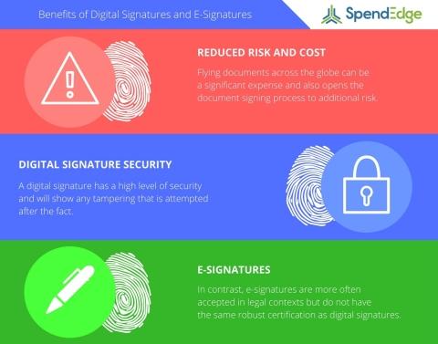 SpendEdge procurement intelligent experts explore the benefits of digital signatures and e-signatures. (Graphic: Business Wire)