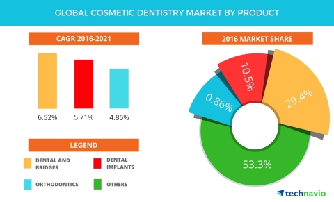 Technavio has published a new report on the global cosmetic dentistry market from 2017-2021. (Graphic: Business Wire)
