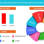 Technavio has published a new report on the global keyless entry systems market from 2017-2021. (Graphic: Business Wire)