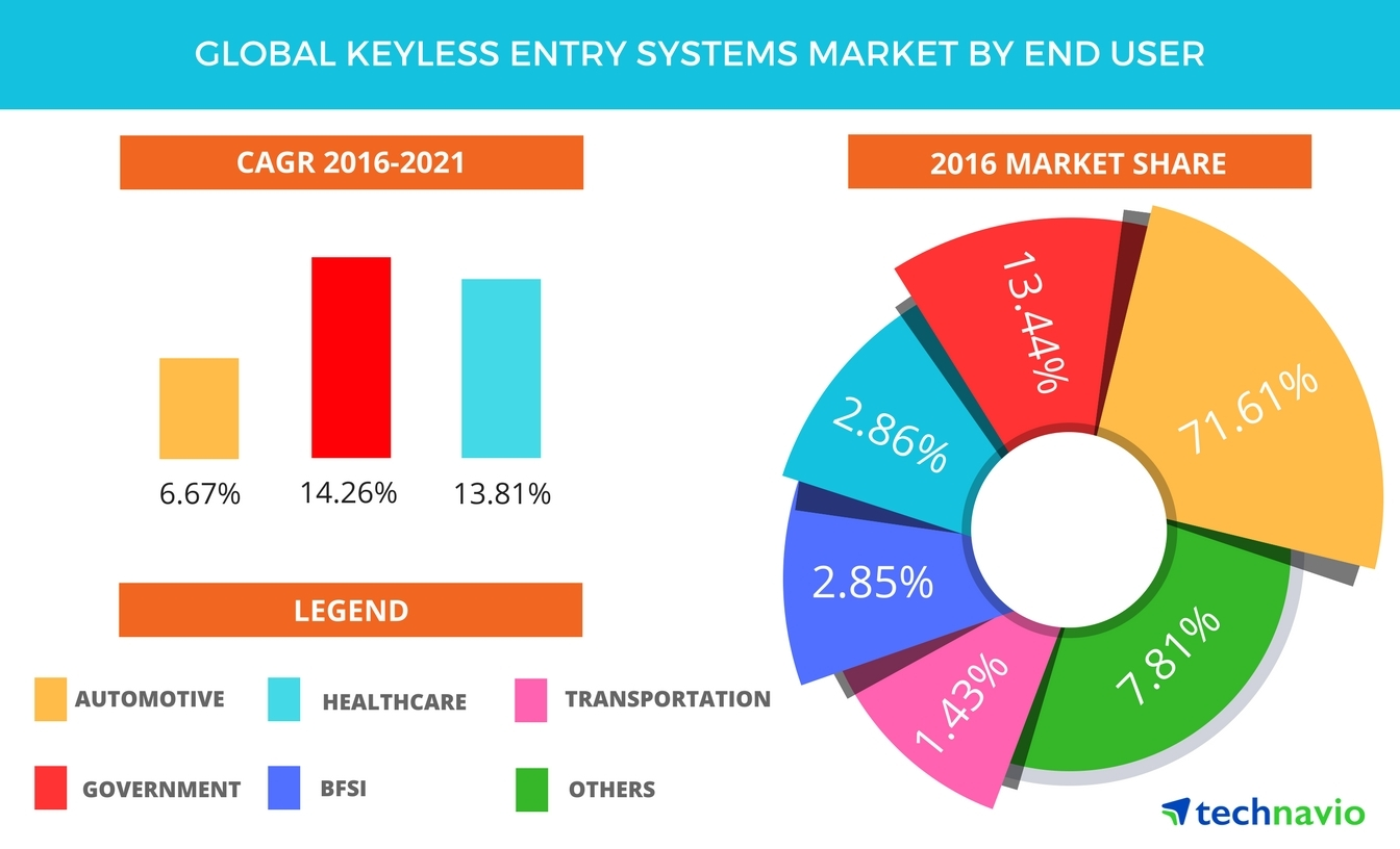 Global Keyless Entry Systems Market Projected to be Worth USD 83.57 ...
