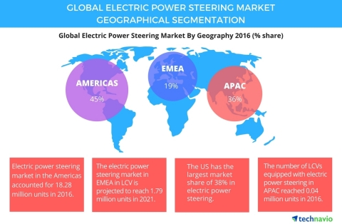 Technavio has published a new report on the global electric power steering market from 2017-2021. (Graphic: Business Wire)