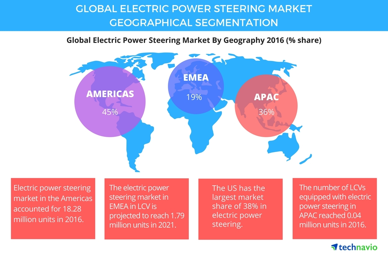 Image result for Global Automobile Electric Power Steering Systems Market 2018