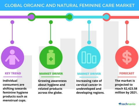 Technavio has published a new report on the global organic and natural feminine care market from 2017-2021. (Graphic: Business Wire)