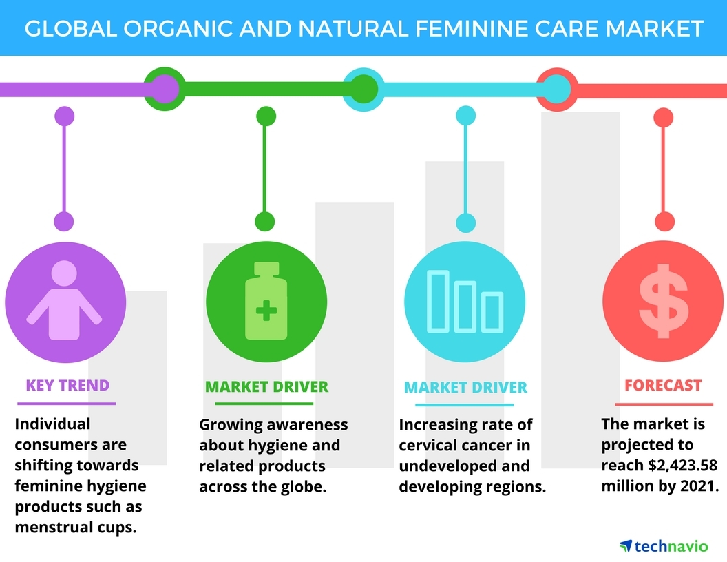 cancer feminine hygiene products