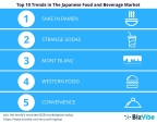 BizVibe's list of top Japanese food trends. (Graphic: Business Wire)