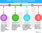 Technavio has published a new report on the global commercial meat processing equipment market from 2017-2021. (Photo: Business Wire)