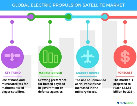 Technavio has published a new report on the global electric propulsion satellite market from 2017-2021. (Photo: Business Wire)