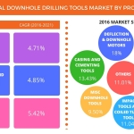 Technavio has published a new report on the global downhole drilling tools market from 2017-2021. (Graphic: Business Wire)