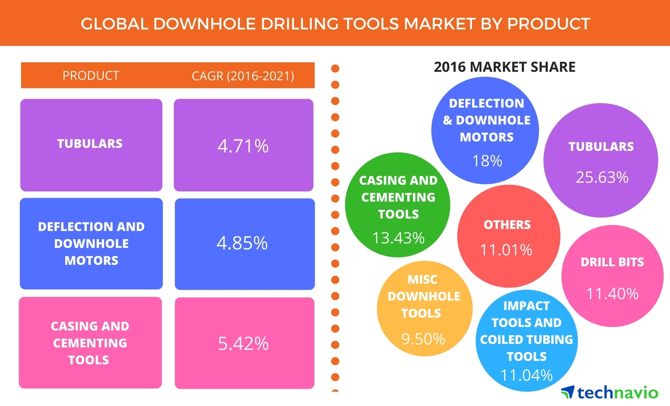 Global Downhole Drilling Tools Market to Grow at a CAGR of More Than