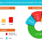 Technavio has published a new report on the global automotive skid plate market from 2017-2021. (Graphic: Business Wire)