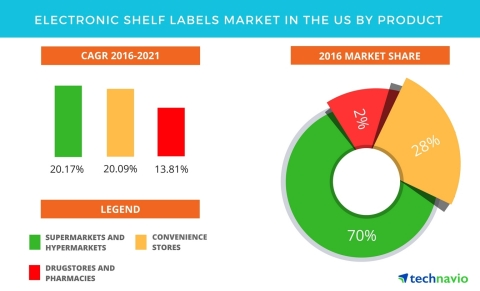 Technavio has published a new report on the electronic shelf labels market in the US from 2017-2021. (Graphic: Business Wire)