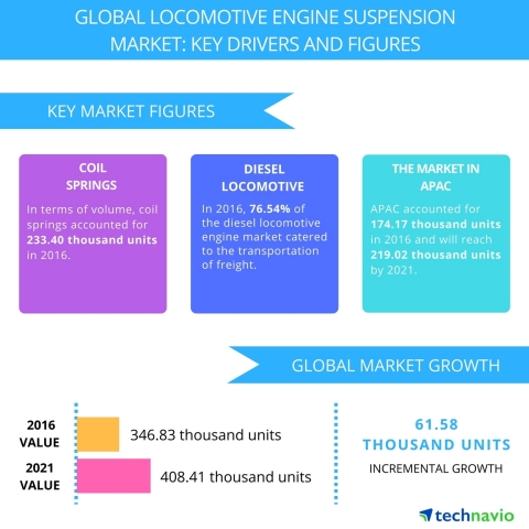 Technavio has published a new report on the global locomotive engine suspension market from 2017-2021. (Graphic: Business Wire)