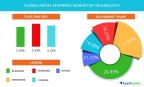 Technavio has published a new report on the global metal stamping market from 2017-2021. (Graphic: Business Wire)