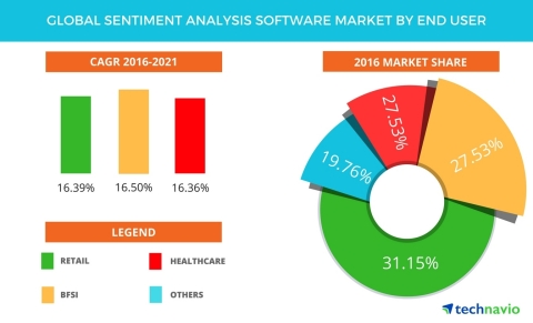 Technavio has published a new report on the global sentiment analysis software market from 2017-2021. (Graphic: Business Wire)