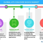 Technavio has published a new report on the global ATV coilover shock market from 2017-2021. (Graphic: Business Wire)