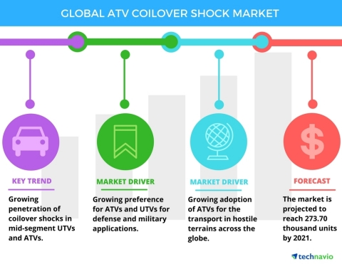 Technavio has published a new report on the global ATV coilover shock market from 2017-2021. (Graphi ...
