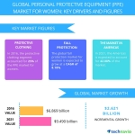 Technavio has published a new report on the global personal protective equipment (PPE) market for women from 2017-2021. (Graphic: Business Wire)
