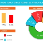 Technavio has published a new report on the global robot drives market from 2017-2021. (Graphic: Business Wire)
