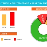 Technavio has published a new report on the global truck-mounted crane market from 2017-2021. (Graphic: Business Wire)