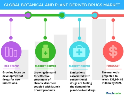 Technavio has published a new report on the global botanical and plant-derived drugs market from 2017-2021. (Graphic: Business Wire)