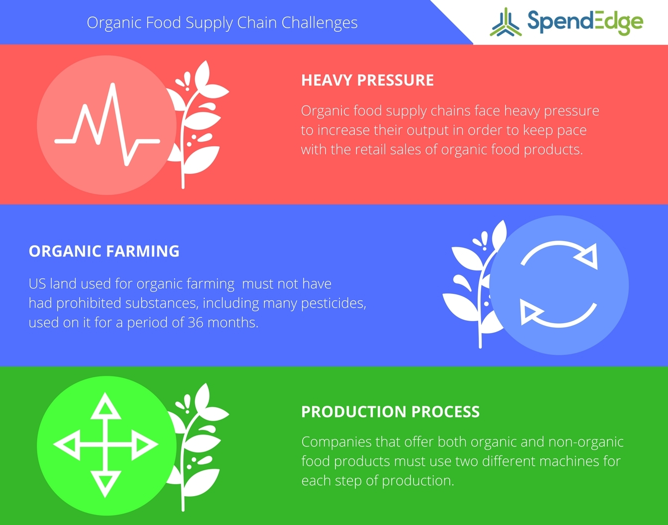 Organic food supply chains are becoming more complex. (Graphic: Business Wire)