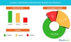 Technavio has published a new report on the global disposable respirator market from 2017-2021. (Graphic: Business Wire)