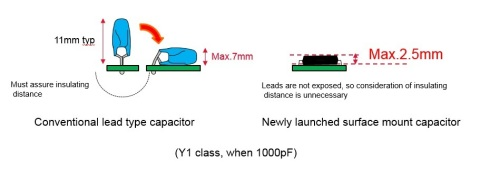 Difference between conventional lead type capacitor and newly launched surface mount capacitor (Graphic: Business Wire)