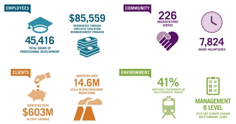 Ecova's dedication to corporate responsibility is evident in the results we achieved last year. (Graphic: Business Wire)