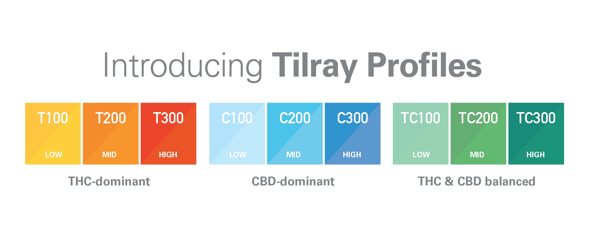 Tilray Profiles are a set of nine easy-to-understand categories that apply to all Tilray products available to patients in Canada, including whole flower, blends, oil drops, and capsules. (Graphic: Business Wire)