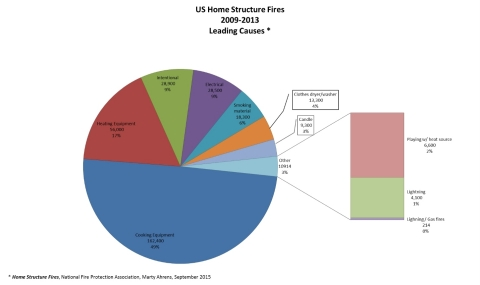 US Home Structure Fires 2009-2013 Leading Causes * (Graphic: Business Wire)