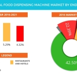 Technavio has published a new report on the global food dispensing machine market from 2017-2021. (Graphic: Business Wire)