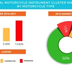 Global Motorcycle Instrument Cluster Market – Opportunity Assessment and Forecast by Technavio