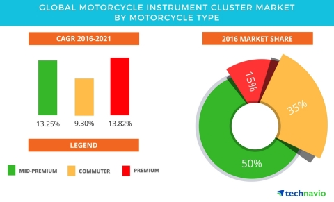 Technavio has published a new report on the global motorcycle instrument cluster market from 2017-2021. (Graphic: Business Wire)