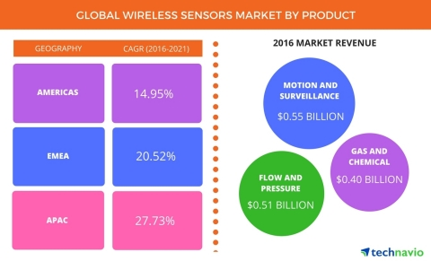 Technavio has published a new report on the global wireless sensors market from 2017-2021. (Graphic: Business Wire)