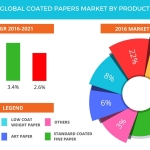 Global Coated Papers Market – Size, Projections, Drivers, Trends, Vendors, and Analysis Through 2021 by Technavio