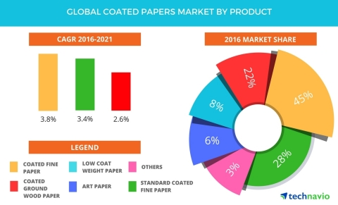 Technavio has published a new report on the global coated papers market from 2017-2021. (Graphic: Business Wire)