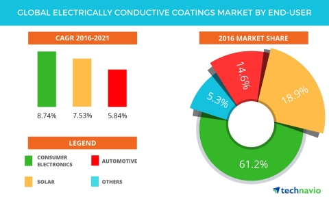 Technavio has published a new report on the global electrically conductive coatings market from 2017-2021. (Graphic: Business Wire)